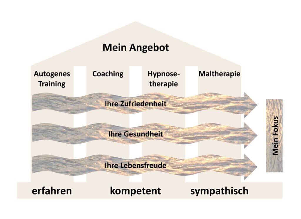 Mein Angebot für autogenes Training, Coaching, Hypnosetherapie und Maltherapie in Bern.